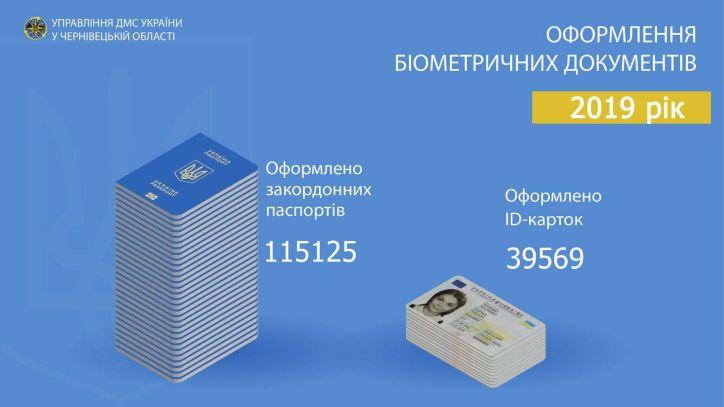 Минулого року буковинці менше оформляли закордонні паспорти та активніше замовляли ID-картки